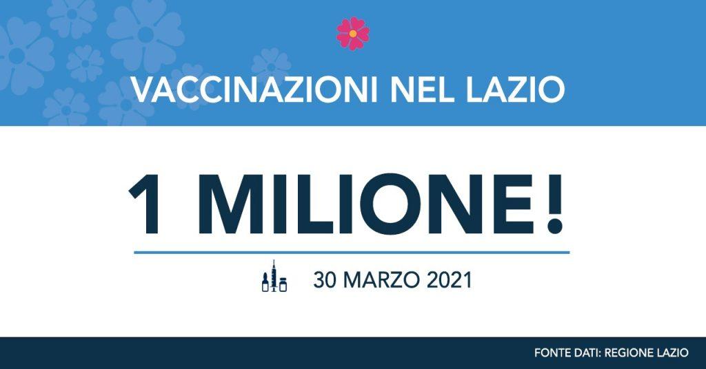 Un milione di vaccinazioni nel Lazio