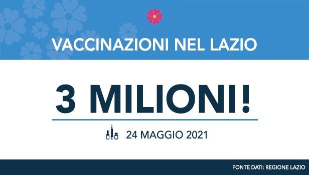 Nel Lazio raggiunti i tre milioni di somministrazioni di vaccini anti-Covid